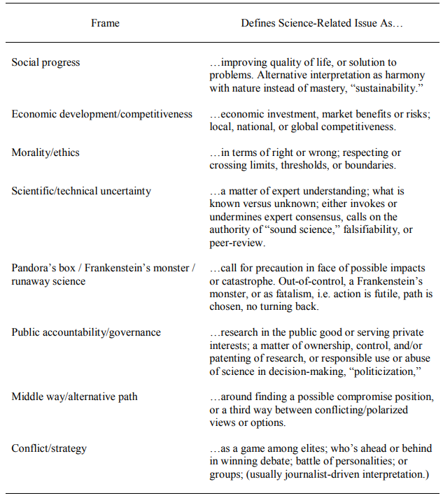 Typology of frames in Science Communication