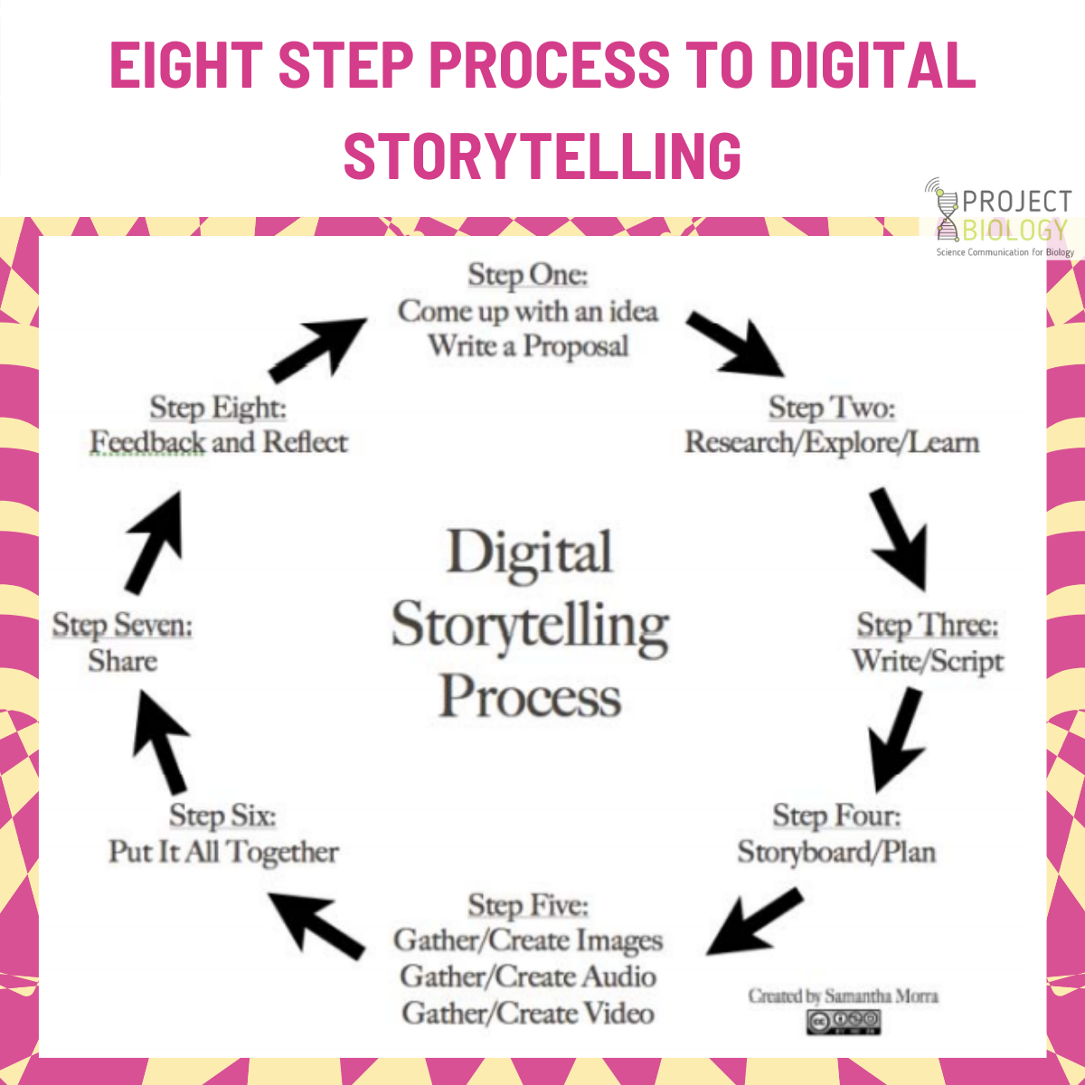 Tips for telling impactful digital stories in environmental sustainability