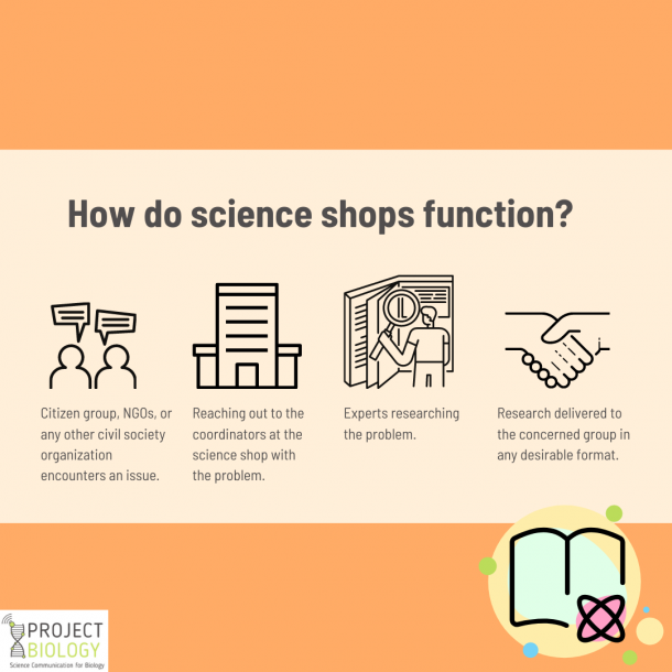 Workflow of science shops