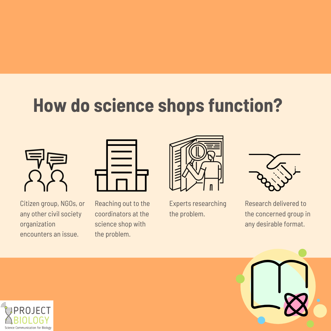 What are science shops? Does science need them?